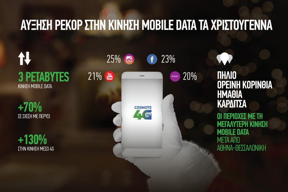 Ρεκόρ στην κίνηση δεδομένων της Cosmote τα Χριστούγεννα