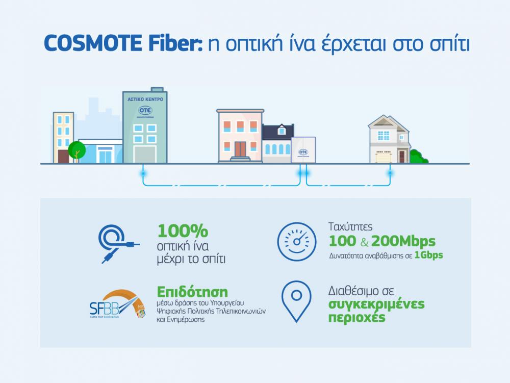 Cosmote: η οπτική ίνα έφθασε μέχρι το σπίτι