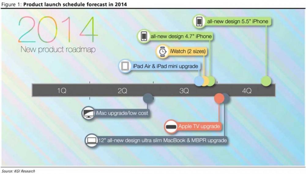 Αυτό είναι το πρόγραμμα της Apple για το 2014