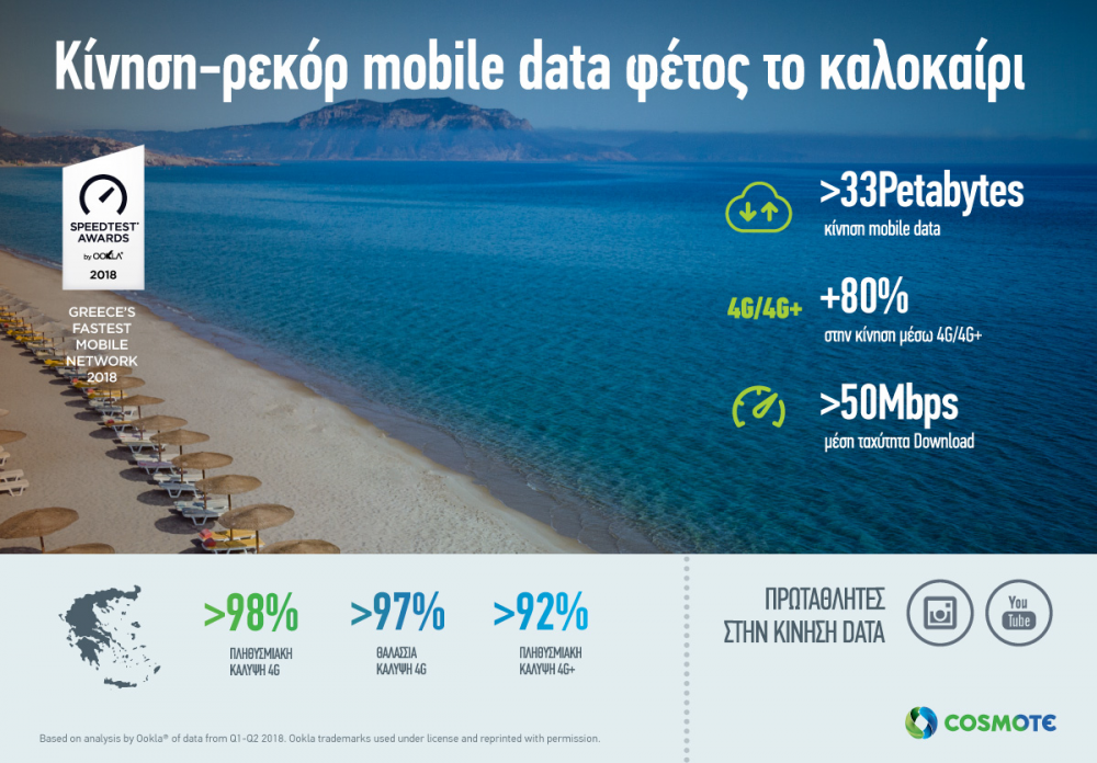 Cosmote: αύξηση 53% στην κίνηση δεδομένων το καλοκαίρι
