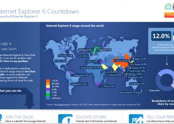 Internet Explorer 6 - Ω καιροί, ω ήθη...