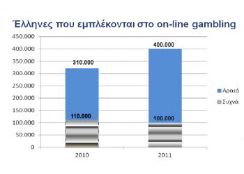 Στοιχηματίζουν online 400.000 Έλληνες