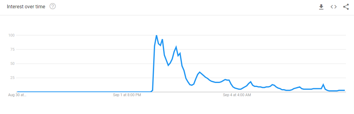 Mikis Theodorakis - Google Trends